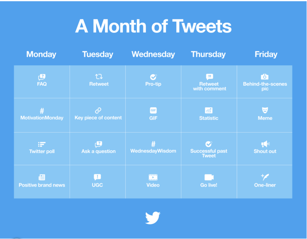 Twitter gives businesses a month of Tweet suggestions.