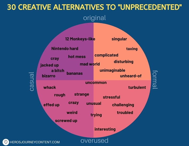 Unprecedented Alternatives
