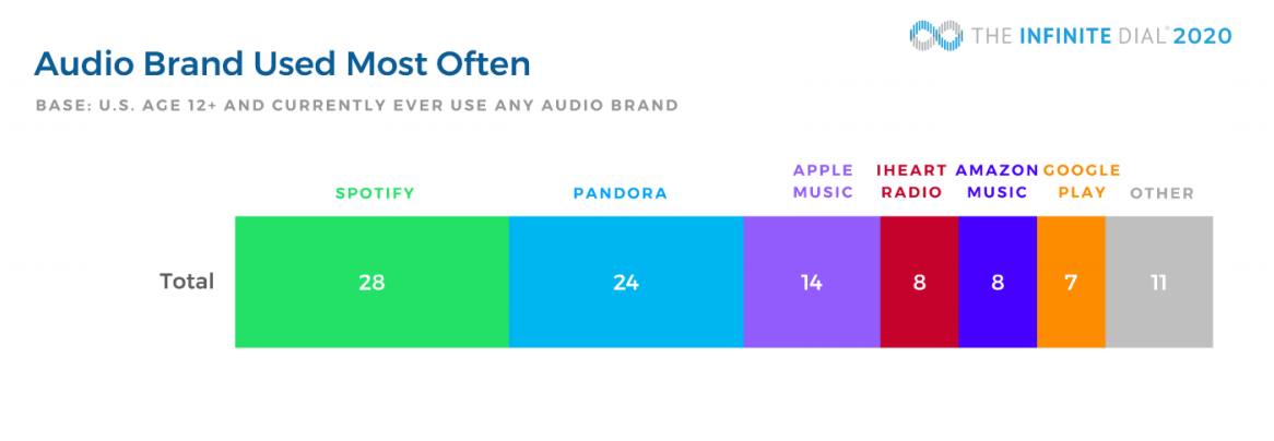 Chart: Most Popular Audio Brands