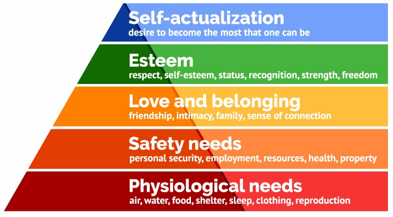Abraham Maslow's Hierachy Of Needs