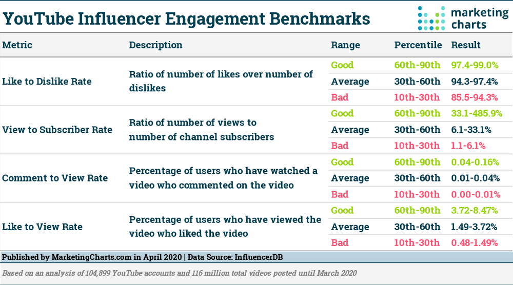 Chart: YouTube Engagement Benchmarks