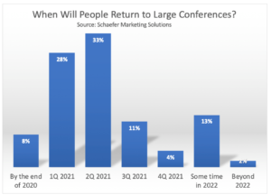 Chart: When Will Large Conferences Be Safe