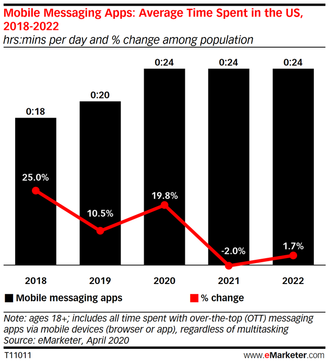 Chart: Time Spent With Mobile Mssaging Apps - 2018-2022