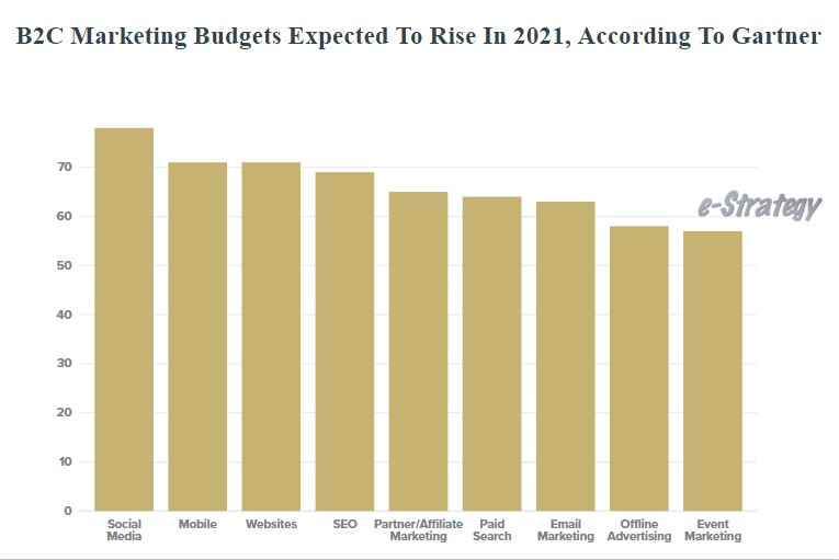 B2C Marketing Budgets To Rise In 2021