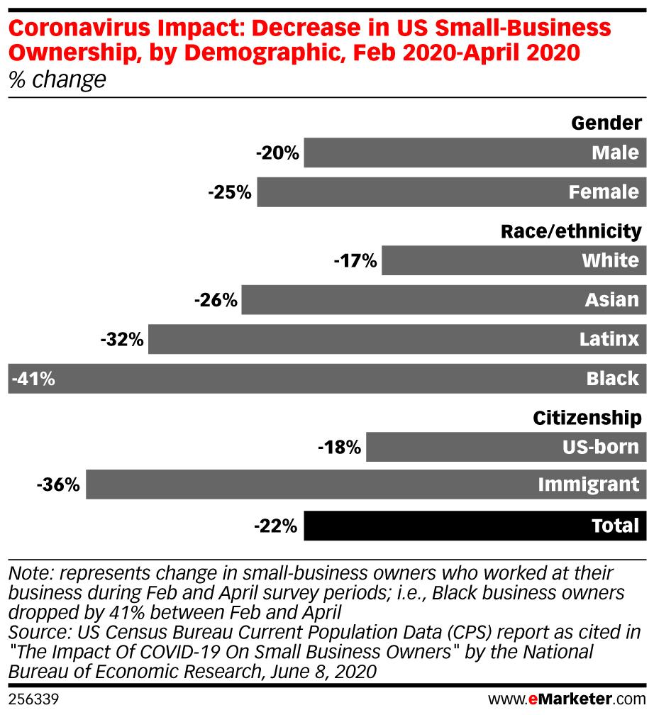 Chart: Coronavirus Impact Small Businesses - Demographics