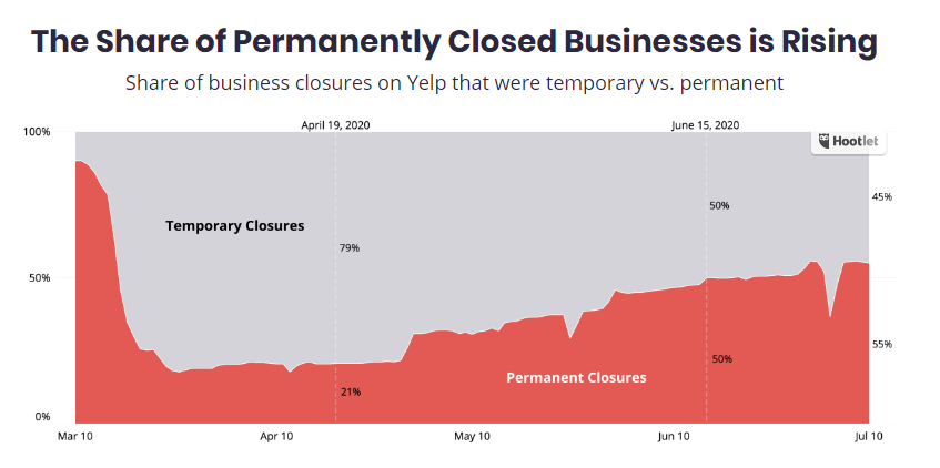 Chart: Yelp - Share Of Permanently Closed Businesses Is Rising