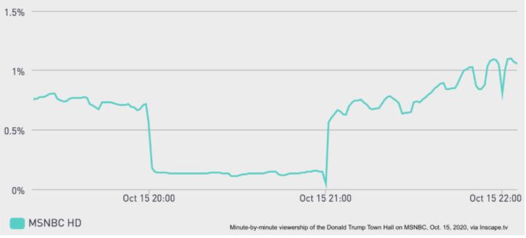 Chart: Trump MSNBC Town Hall Viewership
