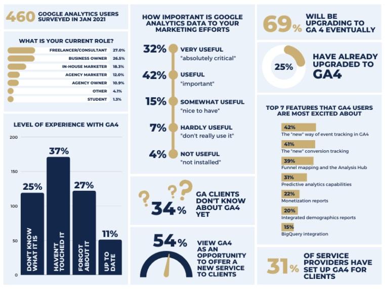 Infographic: Google Analytics 4 Survey