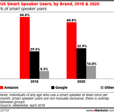 Chart: Smart Speaker Users - 2018-2020